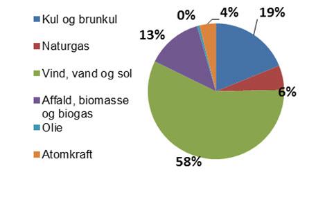 Vind, vand og sol: 58% (47%), kul og brunkul: 19% (30%), affald, biomasse og biogas 13% (13%), naturgas: 6% (7%), atomkraft: 4% (3%), olie: 0% (0%)