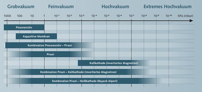 Anvendelsesområder for de forskellige sensorer Busch vakuum sensorer