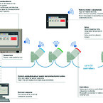 hycleen automation how is it connected