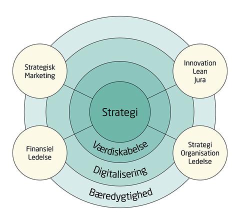 Finansiel ledelse - EBA,ledelse,finansiel ledelse,efteruddannelse,videreuddannelse