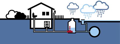 Intelligent håndtering af regn- og spildevand - HVL100\n