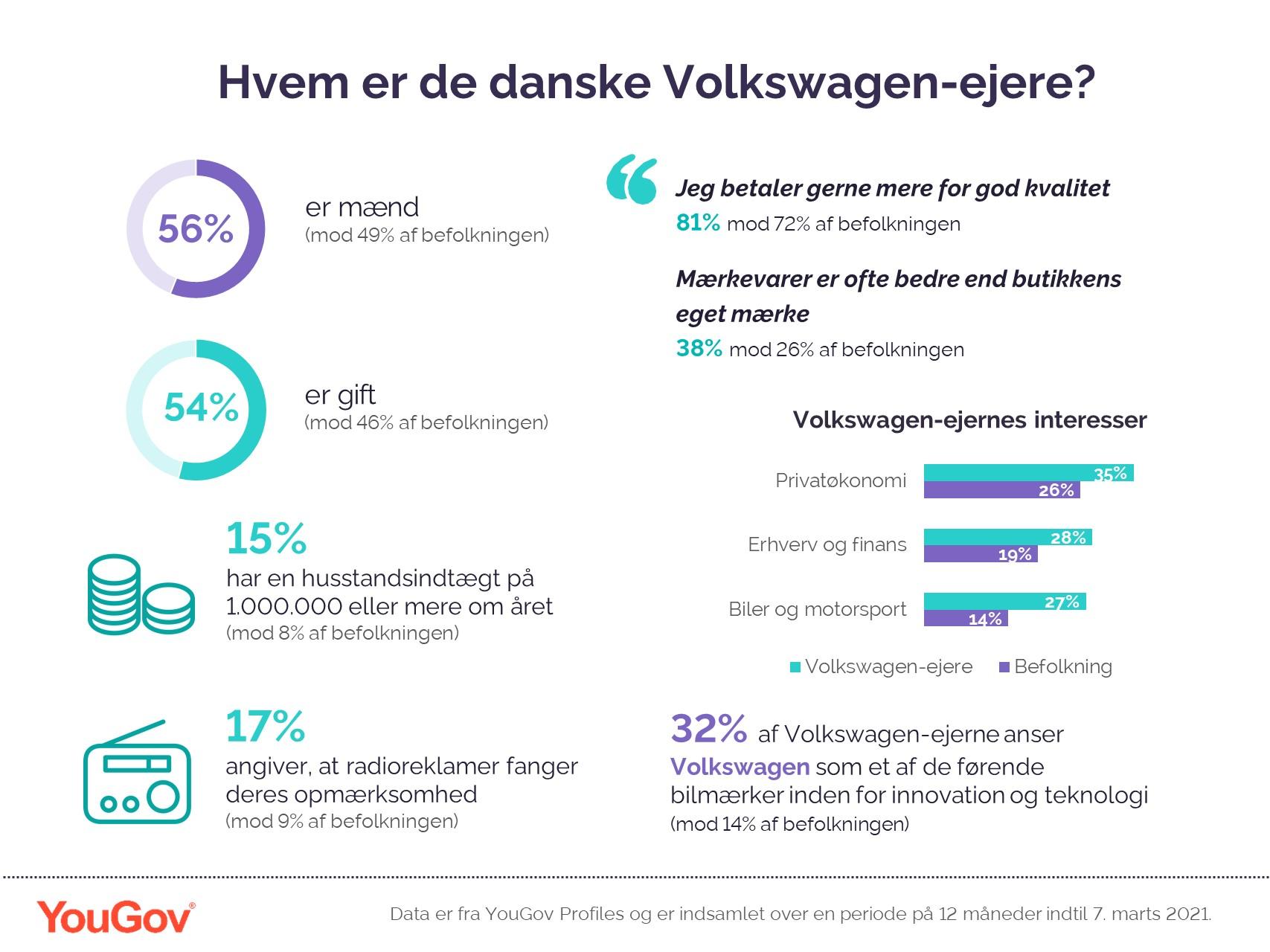Hvem er den typiske Volkswagen-ejer?