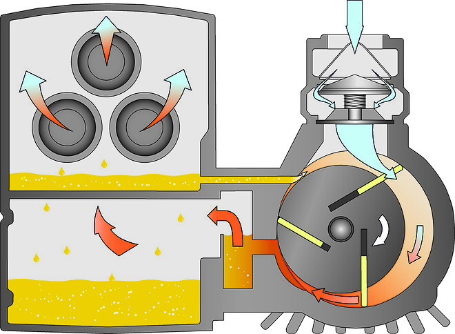Fig 2.\nTvärsnittsbild av en oljesmord R5 lamellvakuumpump från Busch. Dessa vakuumpumpar genererar en mycket hög vakuumnivå och är perfekt anpassade för vakuumförpackning