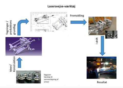 Lasersvejse-værktøj fra Mekanisk Support