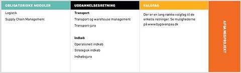 Akademi moduller i Transport og Logistik