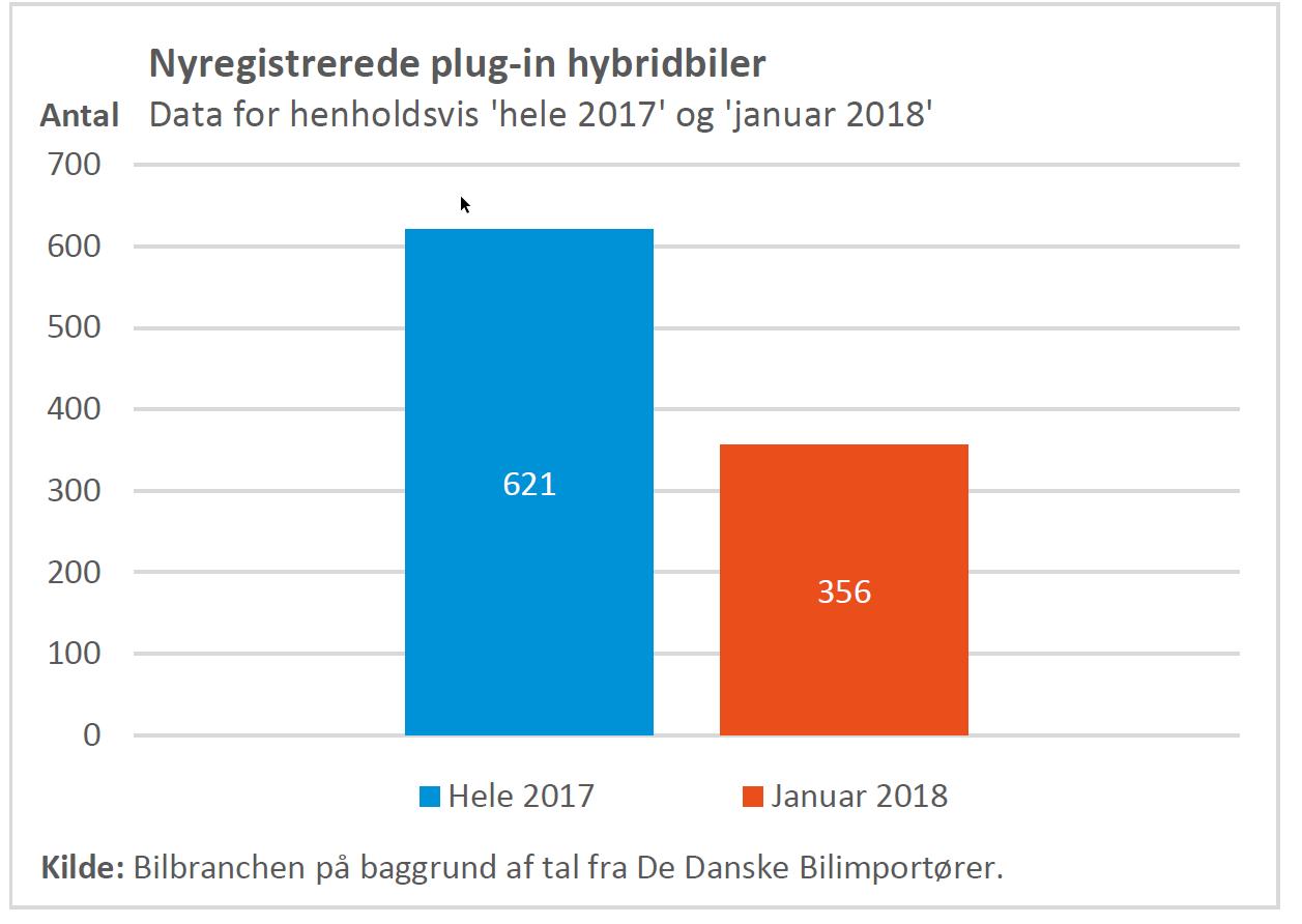 Fart på salget af plug-in hybrid - Motor-magasinet