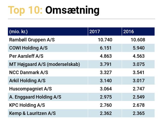 top 500 virksomheder i danmark