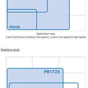 PR1725 Kyocera Vändskär PVD svarvning small machining kvalitet