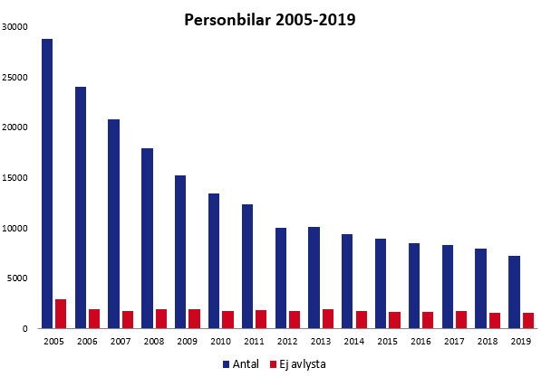 Antalet bilar som stjäls minskar. Men de som försvinner för gott utgör en allt större andel.