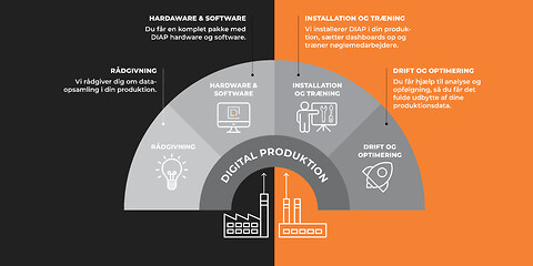 Effektiviser din produktion med dataopsamling - Dataopsamling og digitalisering i produktionen