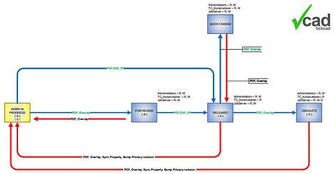 Webinar - Strømlinede processer i Vault 2021 - Tick Cad viser  viser hvordan Vault, Jobprocesser og Tick Tool kan understøtte workflowet i jeres forretning