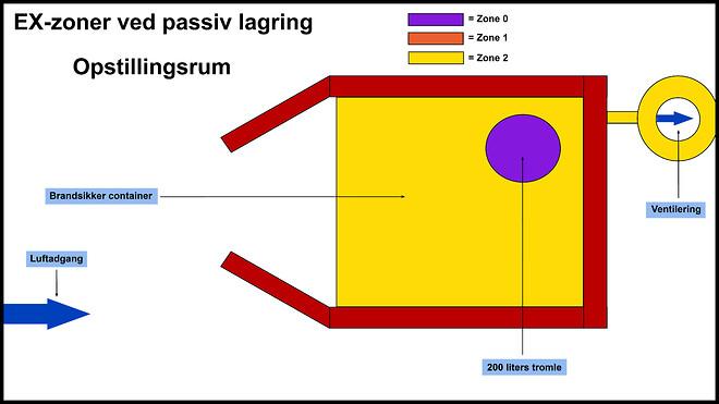 EX-zoner ved passiv lagring