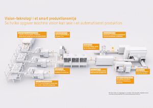 B&R, Vision, kamera teknologi, automation