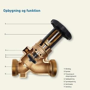 JRG legiostop ventil med opbygning og funktion