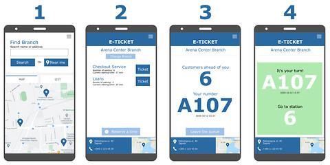 Digitalt køsystem - kønummer på smartphone