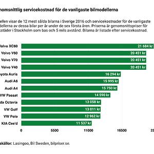 Diagram 1 - Genomsnittliga servicekostnader