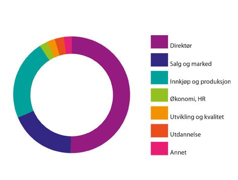 Sirkelen illustrerer PlastForum sin målgruppe. Vi øker antall mottakere hver dag.