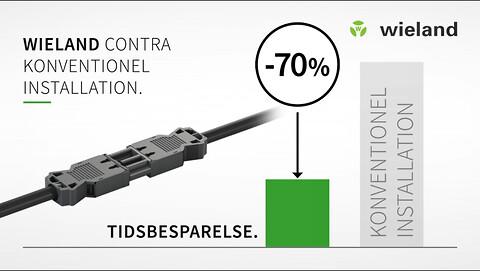 Spar op til 70% tid ved installation! - Wieland Electric kan hjælpe dig med at spare op til 70% installationstid …