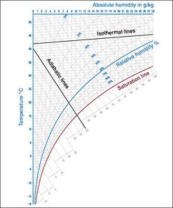 HX diagram,mollier,diagram, IX,Condair