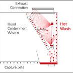 Principopbygning af automatisk filtervask