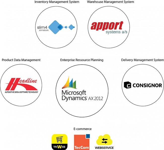 Triscan - Vår IT-setup för att säkra hög leveransförmåga