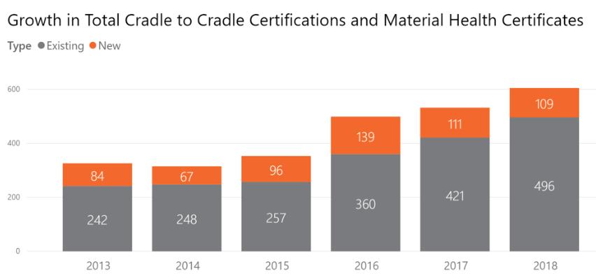 Antal aktive Cradle to Cradle certifikater og Material Health Certifikater de sidste fem år. 2018 viser det foreløbige antal pr. 30. oktober. Der er allerede kommet flere til. Kilde: Cradle to Cradle Products Innovation Institute.