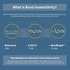 BendBright-fiber-bøjningsufølsomhed