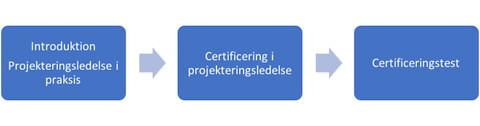 Certificering i projekteringsledelse