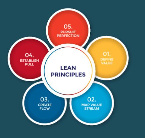 Lean produktionsledelse - Lean ledelse og produktionsdrift