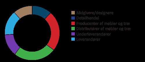 Skitse over fordelingen af læsere i forhold til virksomhedstype