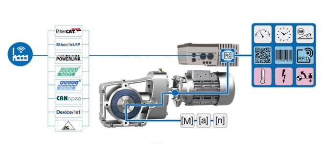 NORD DRIVESYSTEMS leverer banebrydende drevløsninger til netværksforbindelser, der anvender Industri 4.0.