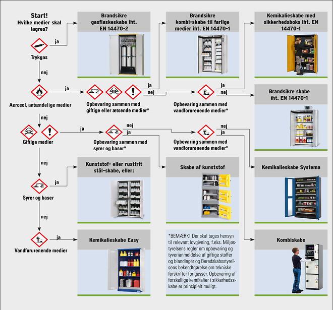 Guide til brandsikre skabe fra DENIOS