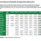 Tabell 2 - Genomsnittliga servicekostnader