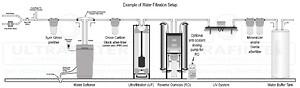 Vannbehandling Ro-anlæg og UF filtrering