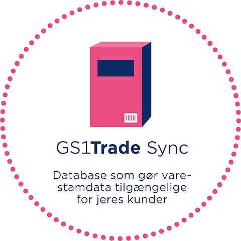 GS1Trade Sync - Udveksling af produktstamdata