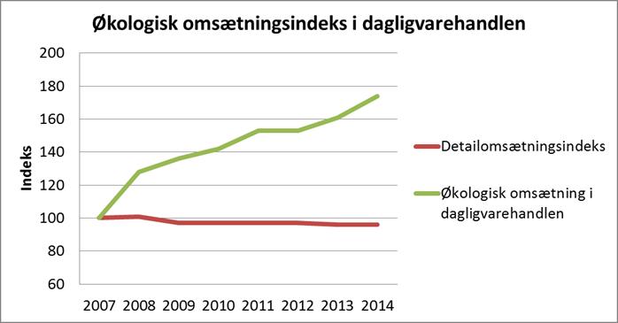 danmarks statistik økologi