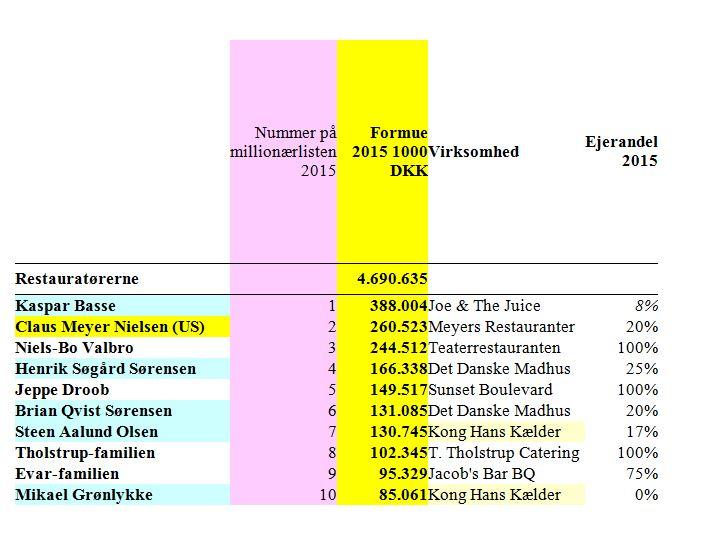 liste over danske navne