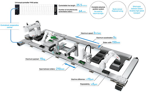 Yamaha robots introducerer det nye Lineære transportsystem LCM-X