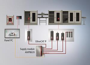 Forsyningsmodul AMP8620 med IP 65-kapsling og mulighed for en komplet drivteknologi.
