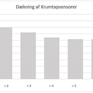 Graf_krumtapsensorer_DK