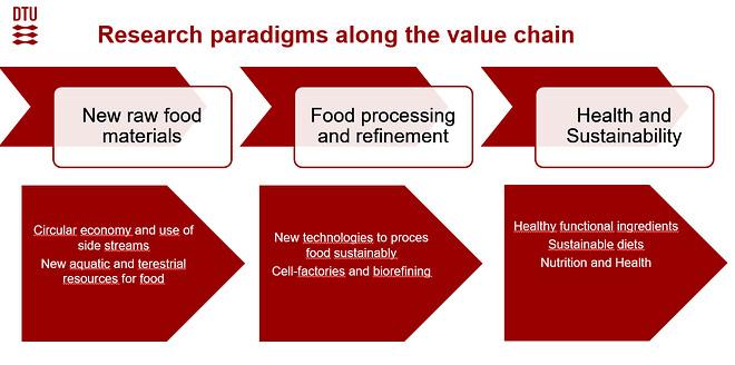 Et dominerende tema har været forbrugerens ændrede madvaner og den konstante søgen efter nye alternative plante-baserede proteiner