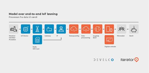 Skræddersyede End-to-End IoT løsninger  - Develco, Iterator IT, teknologi, produktudvikling, IoT løsninger, IoT devices, Cloud løsninger\n