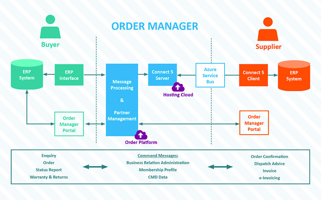 Order Manager Connect 5