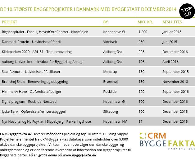 Top 10: De største danske byggeprojekter i december - Building Supply DK