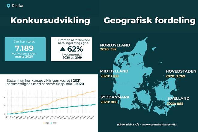 Risika A/S - Coronakonkurser.dk
