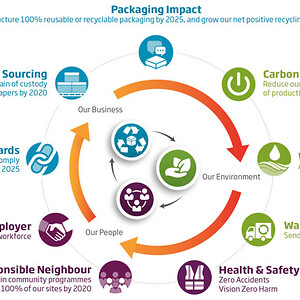 sustainability-strategy