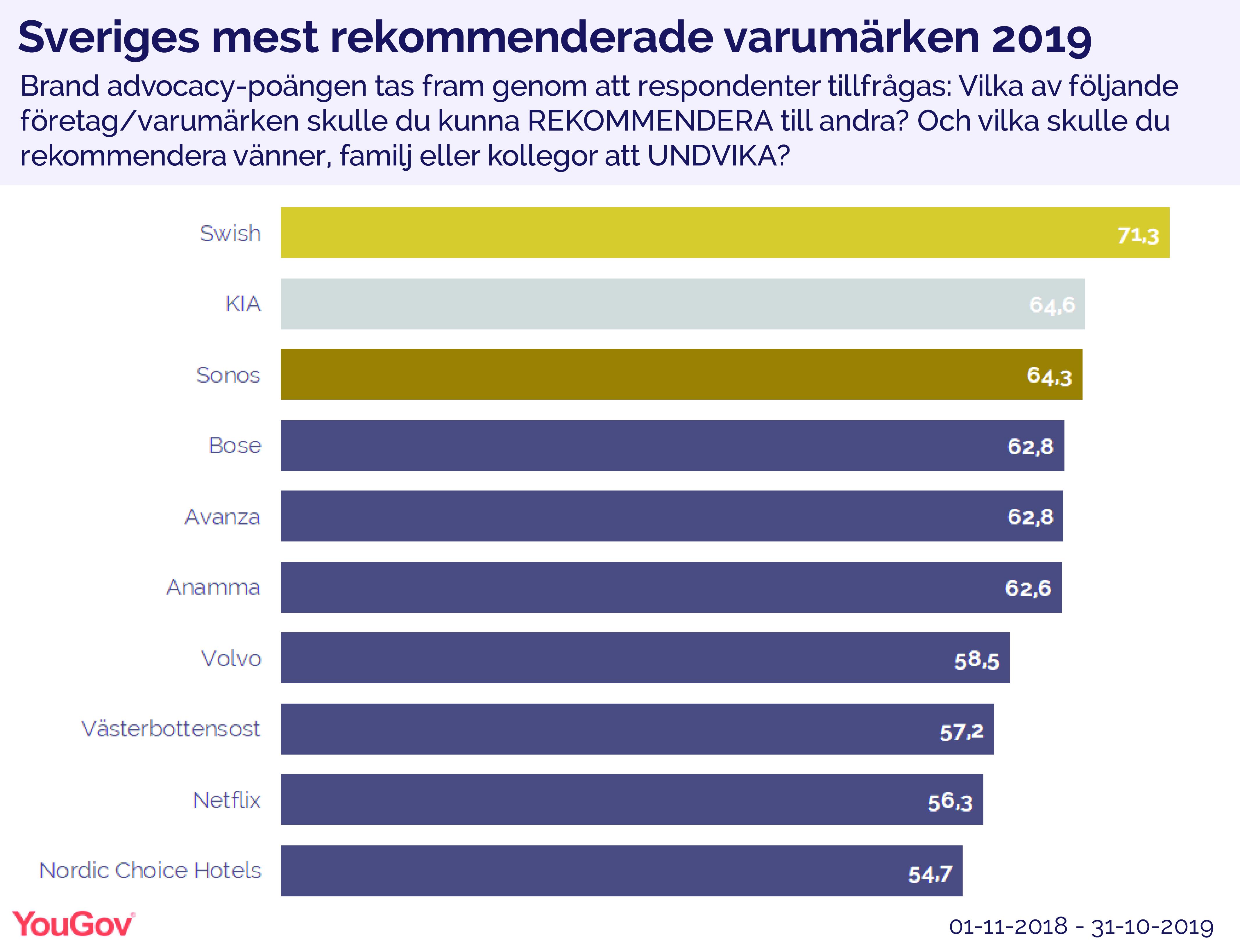 Yougov Brandindex 2019