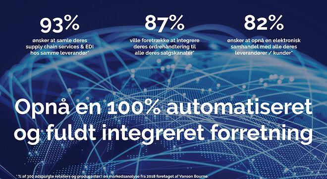 Opnå en 100% automatiseret og fuldt integreret forretning med EDI fra TrueCommerce