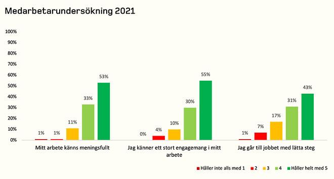 Resultat medarbetarundersökning 2021
