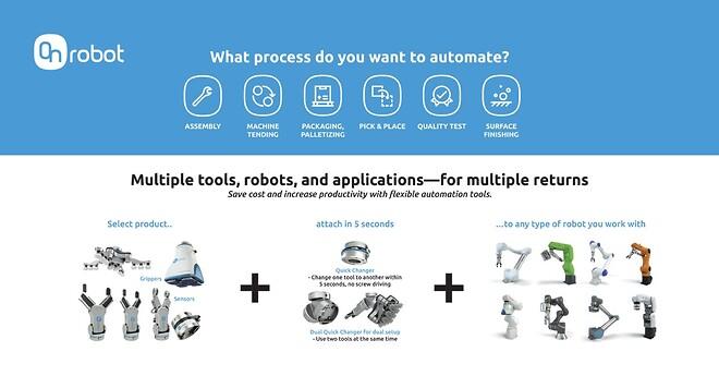 OnRobot One System løsning